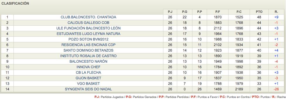 Clasificación Club Estudiantes Lugo EBA 2016 2017